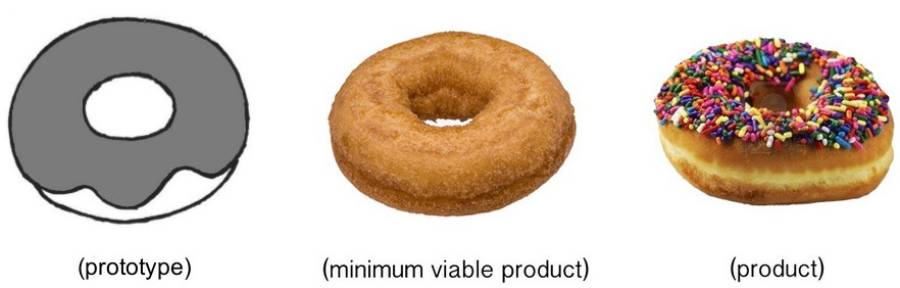 Prototype, MVP, and Product as a doughnut