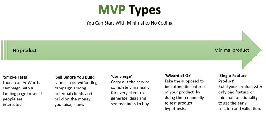 Types of MVP