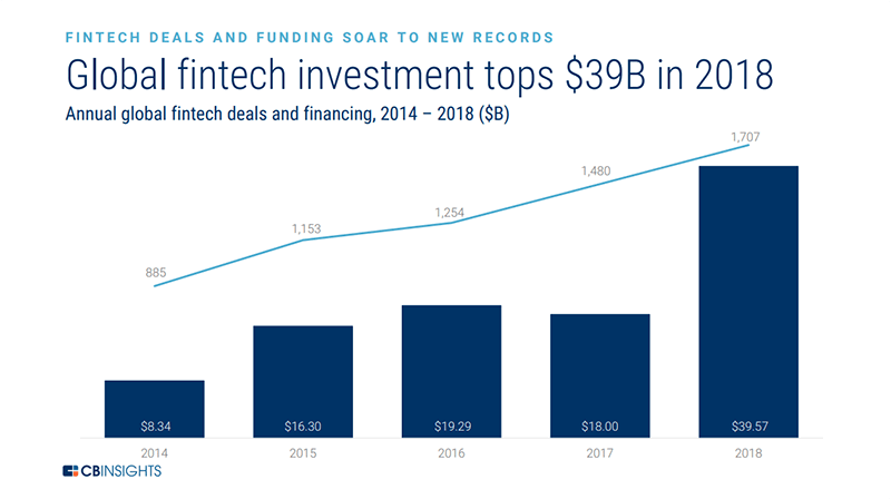 Annual global fintech deals and financing from 2014 to 2018