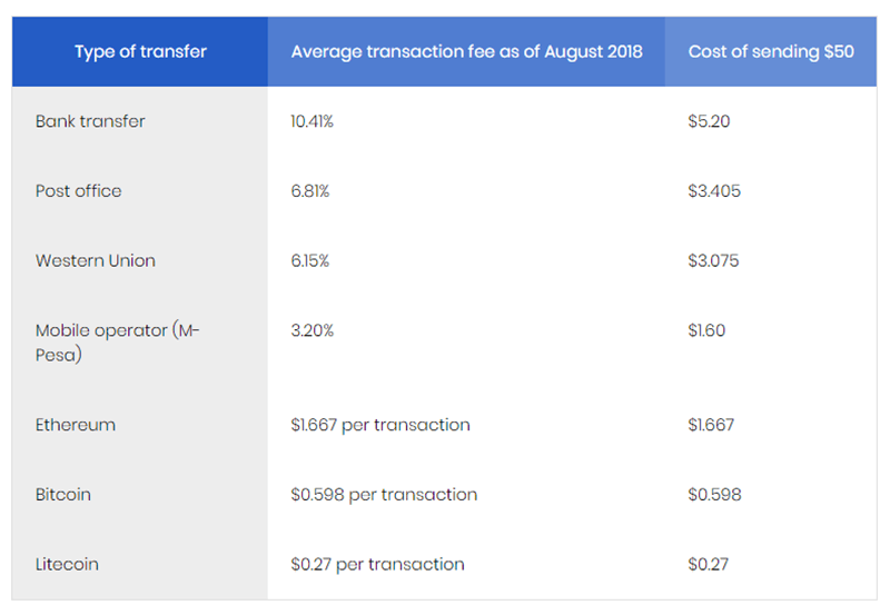 Transfer fees (and cost of sending 50$) shown with every type of transfer