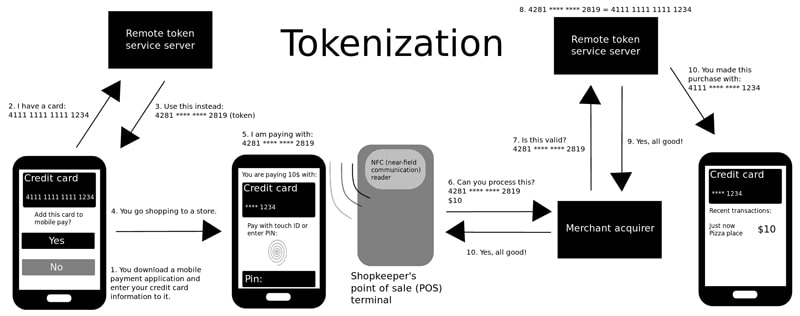 secure fintech app - mobile payment tokenization