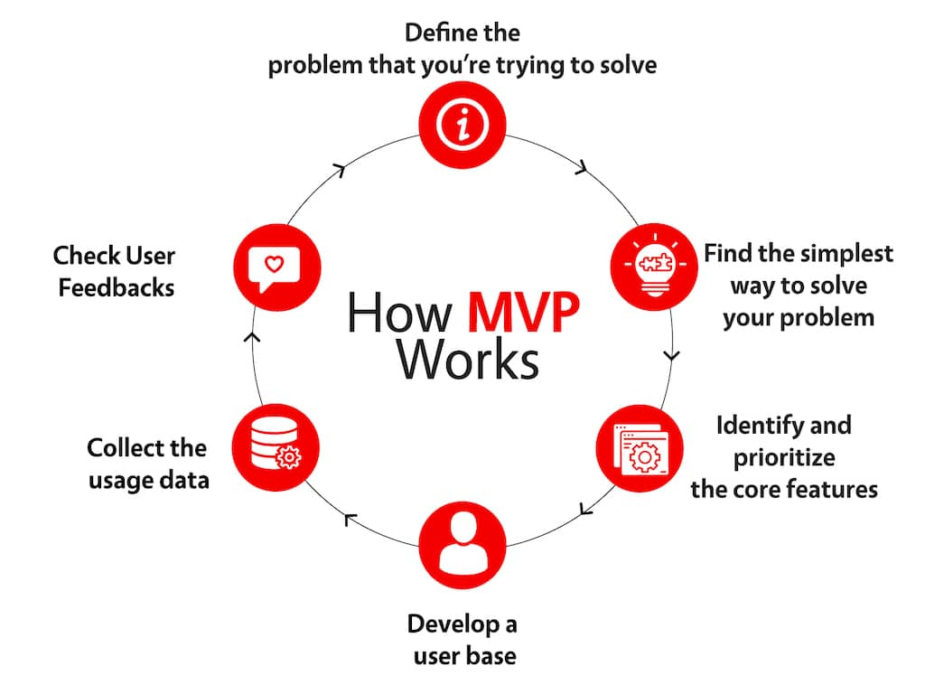 how to protect an app idea - how mvp works