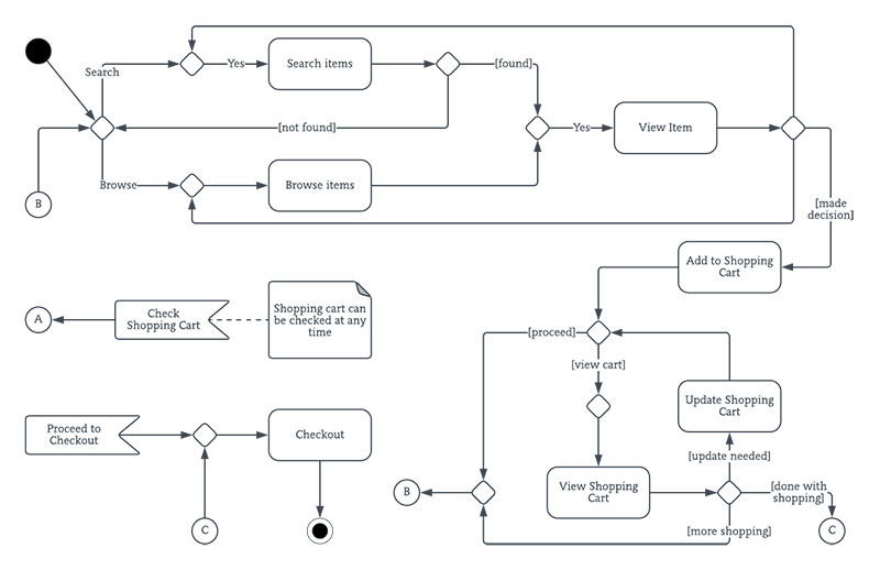UML Diagrams - business process modeling