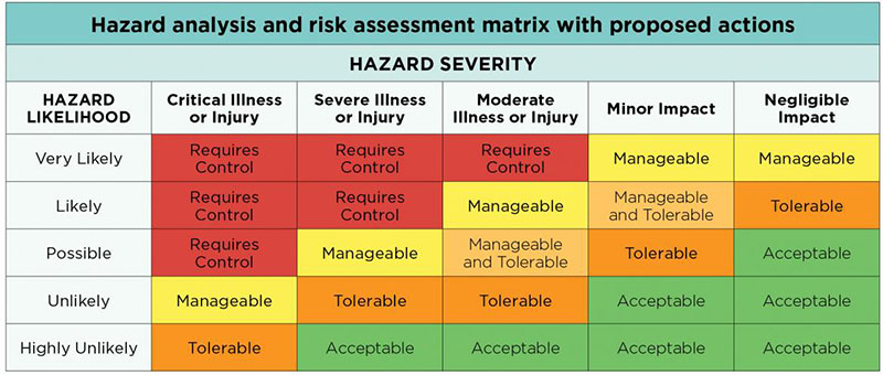 Risk Analysis - risk assessment matrix