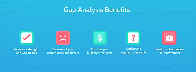 How can a gap analysis help you?