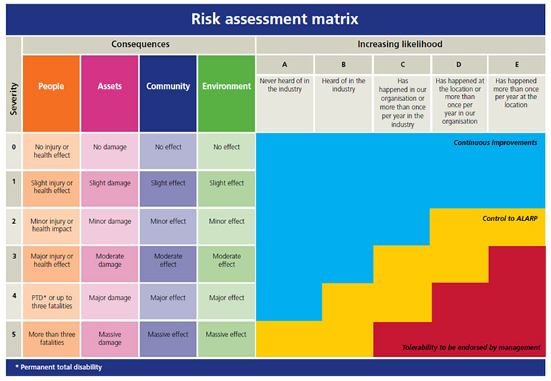 Identify Hazards -risk assessment matrix