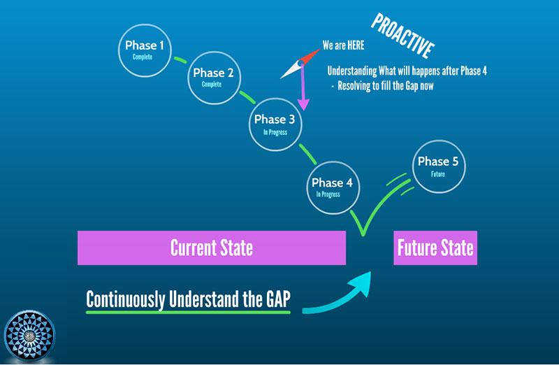 Identify current state - Gap Analysis
