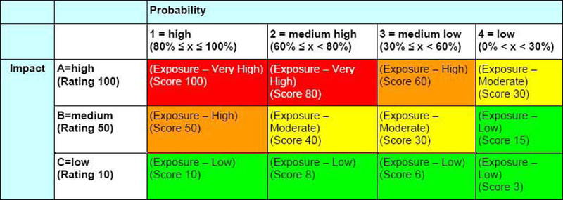 Likelihood: the probability of a risk - risk assessment matrix