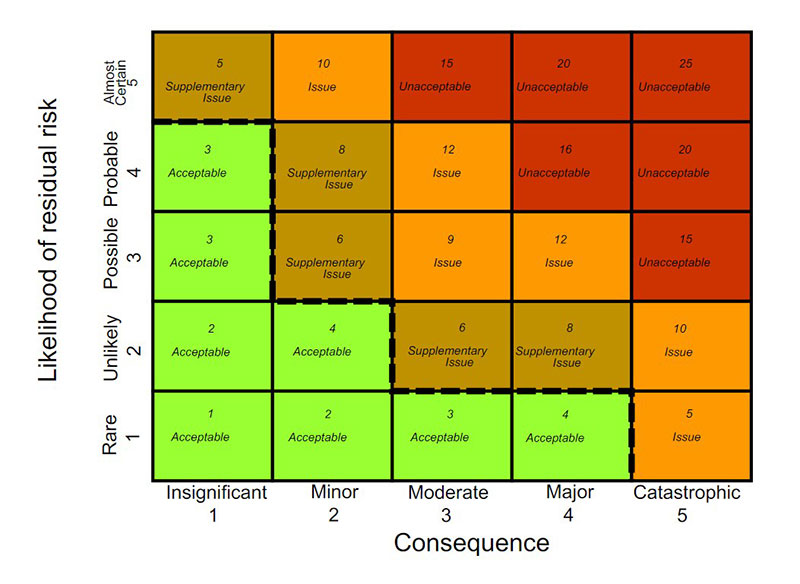 Determining Risk Impact - risk assessment matrix