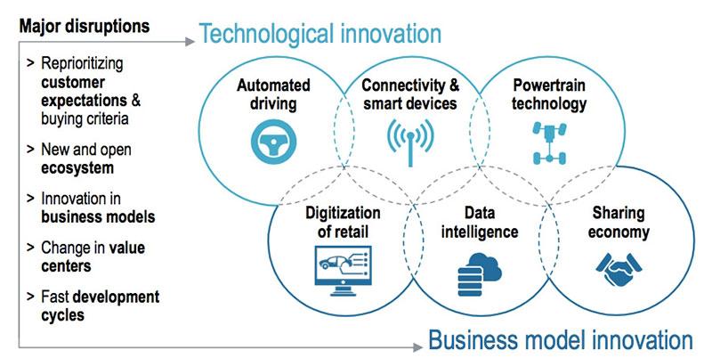 Technological Innovation vs. Business Model innovation