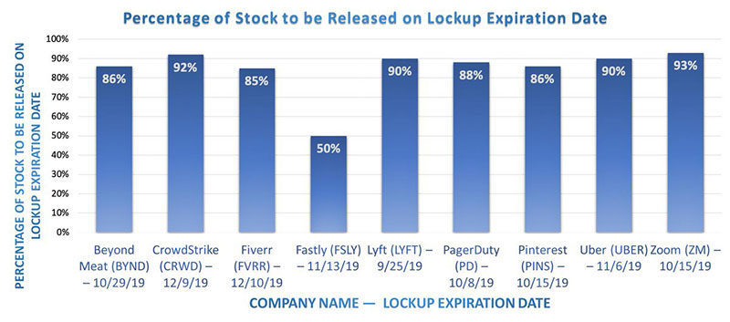 Why should you know the IPO lockup period expiring date?