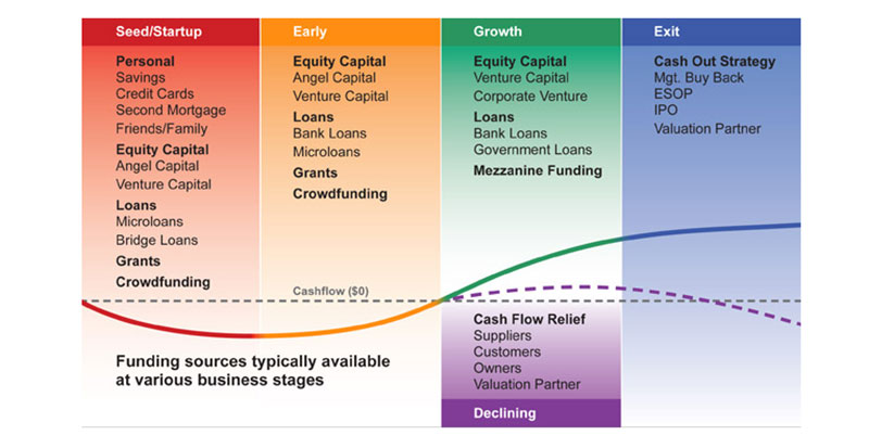 How startup funding stages work