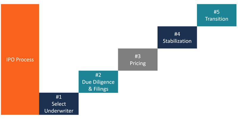 What is an IPO Process?
