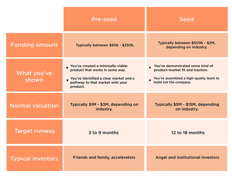 The Pre-seed Funding Stage