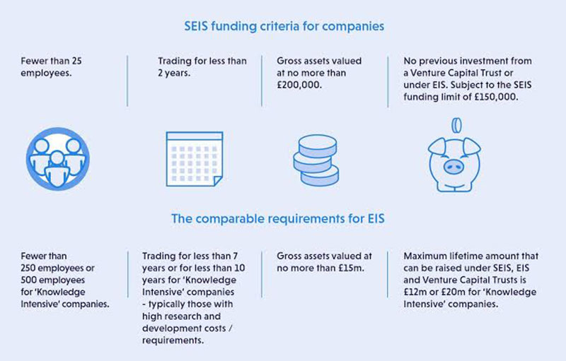 SEIS vs. EIS – what's the difference?