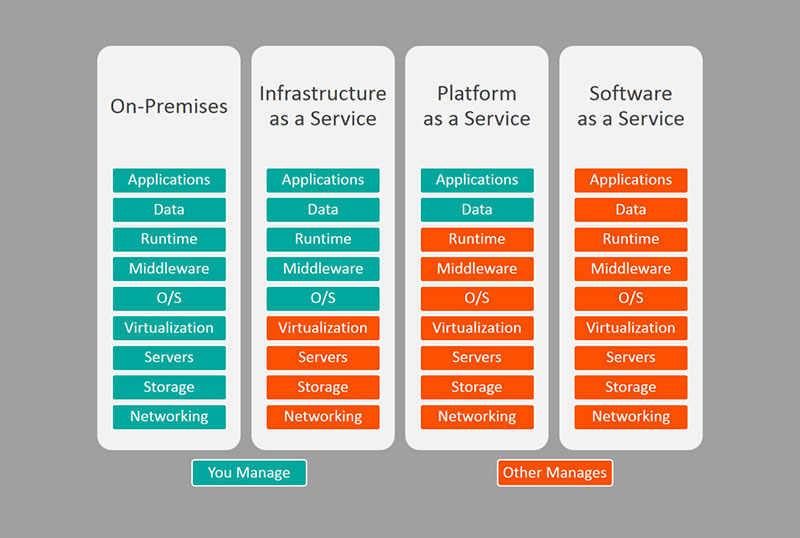 The Main Differences Between Saas, PaaS, and IaaS