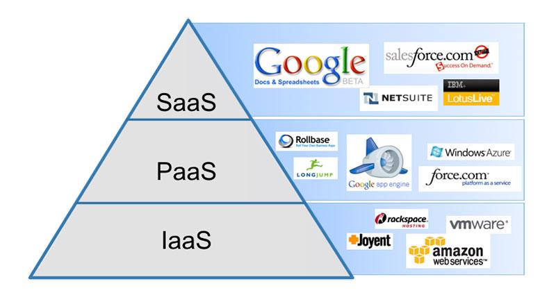 Examples of SaaS vs. PaaS vs. IaaS