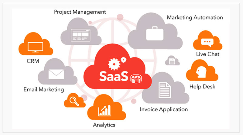 What is A SaaS Product and what is the main advantage?