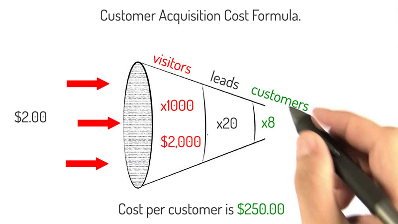 Knowing Customer Acquisition Cost (CAC)