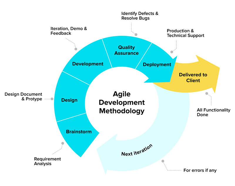 What Is The Agile Methodology?