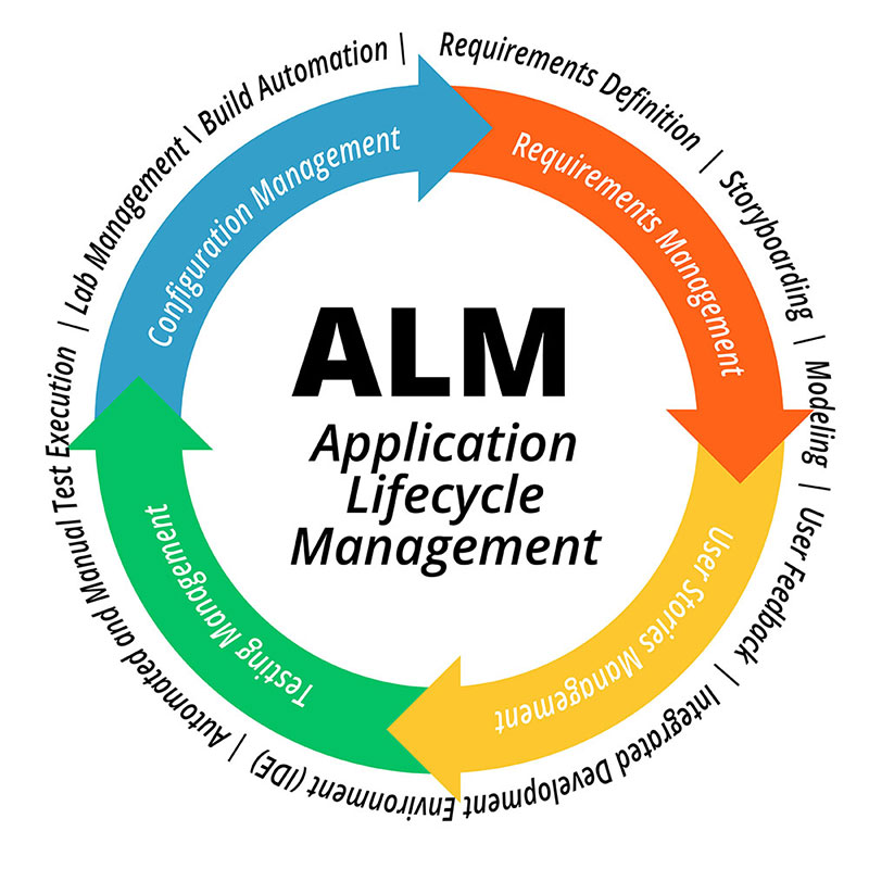 What Exactly Is ALM?