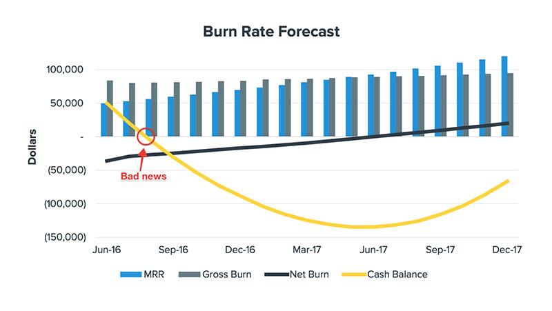 Going over Cash Burn Rate