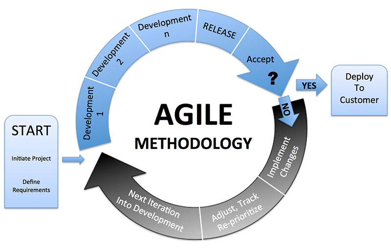 The Agile Approach - how to create a process for your development team