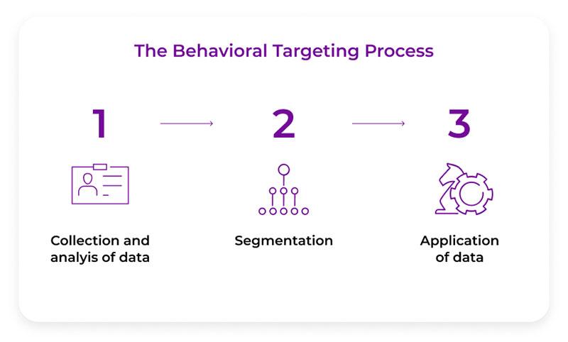 How Behavioral Targeting Works