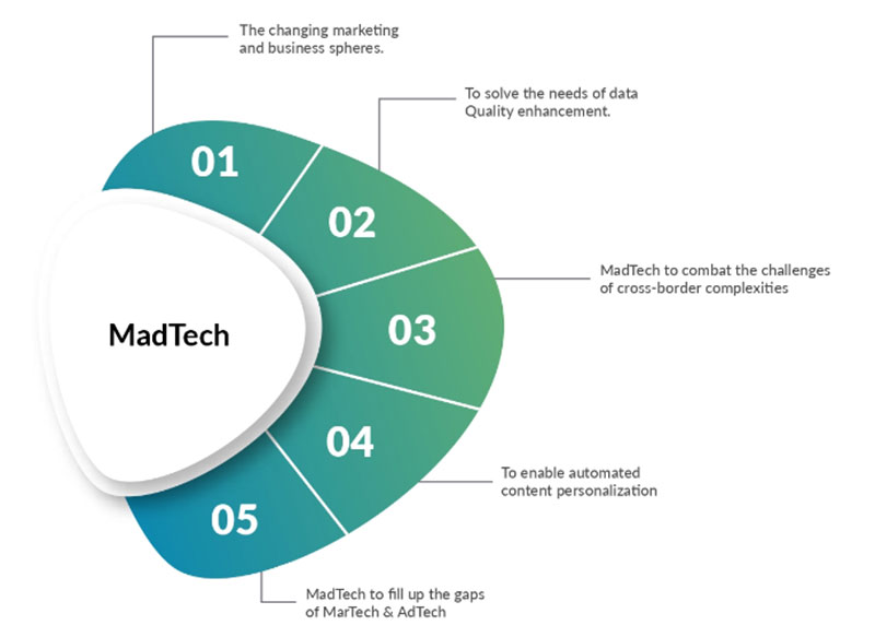MadTech - Is It Here to Stay?