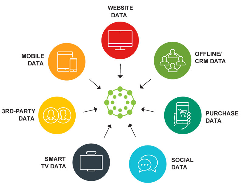 What Kind Of Consumer Data Are Data Management Platforms Allowed To Collect?
