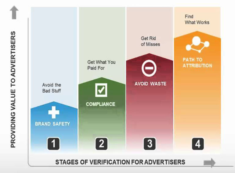 What a Verification Company Should Offer to Digital Advertising