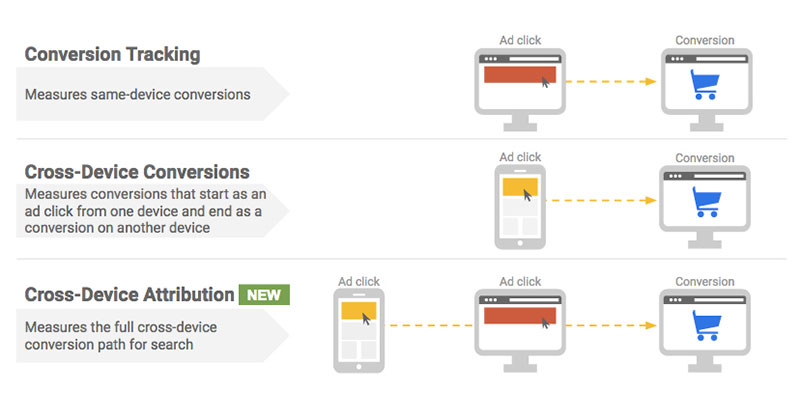 The advantages of cross-device attribution