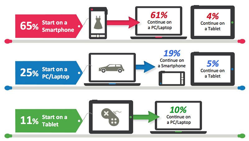 Definition of cross-device attribution