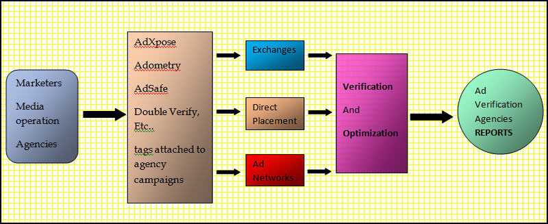 How Does Ad Verification Work?