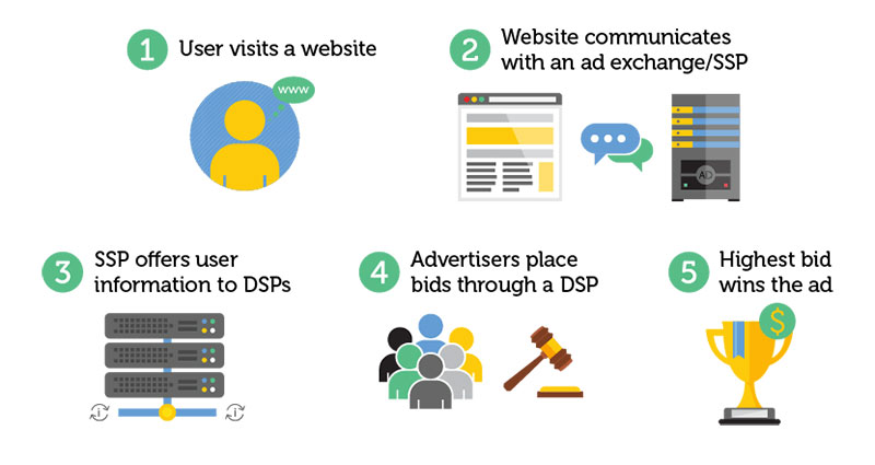 Programmatic advertising step by step: