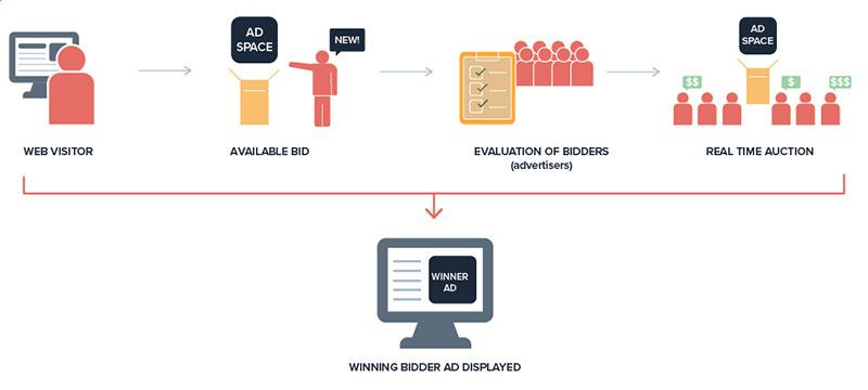 Programmatic advertising: what is it, and what is it for?