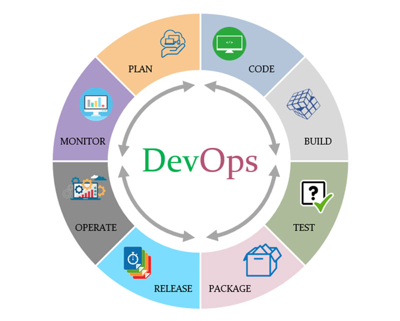 DevOps Development Methodology