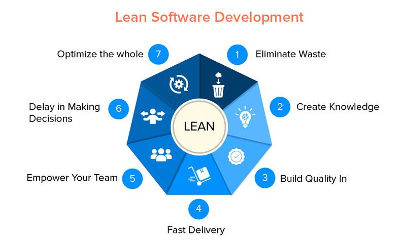 Seven Lean Principles of Software Development