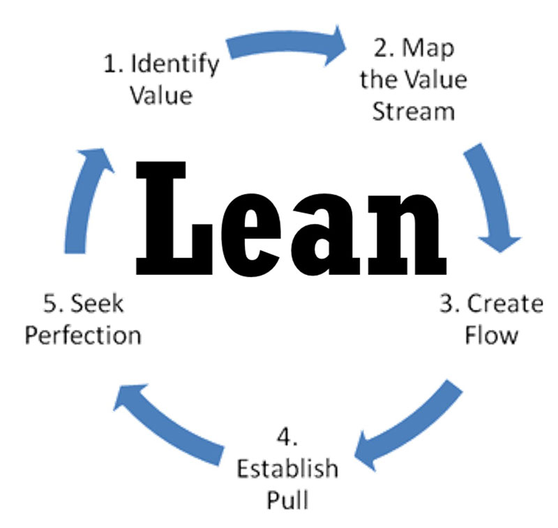 What are the Strengths of Lean Software Development?